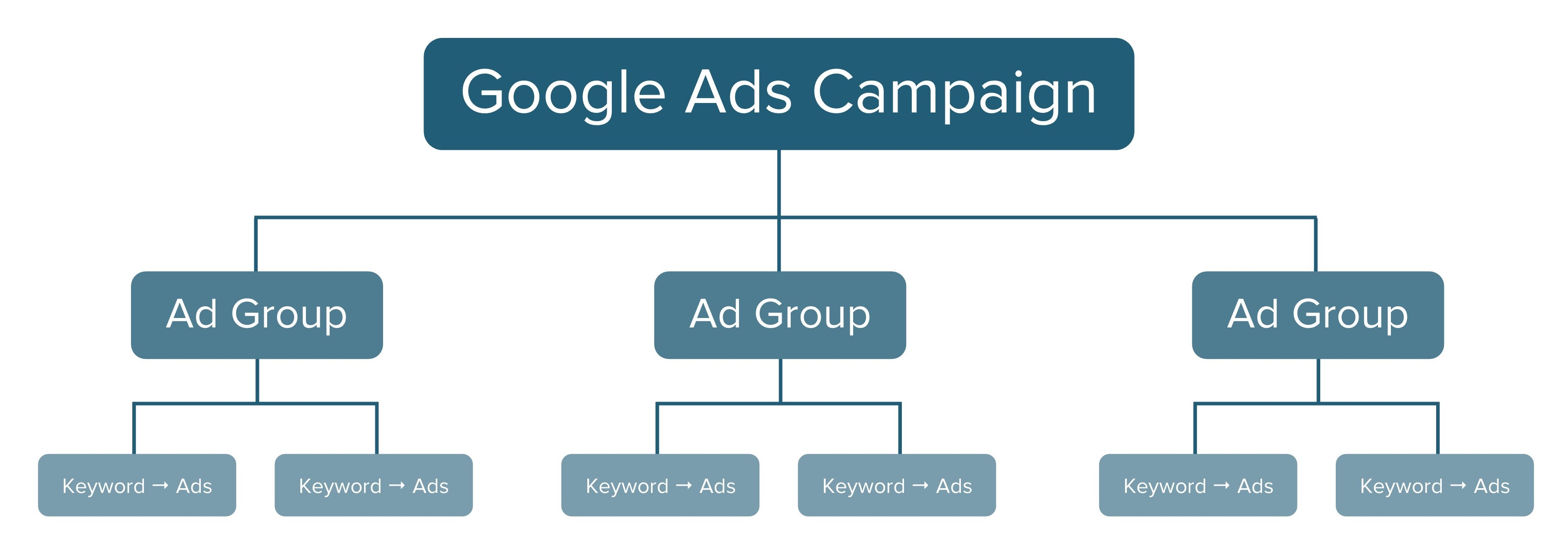 Google Ads campaign hierarchy chart | The 6-Step Guide to Mastering Google Ads for Therapists | Brighter Vision | Marketing Blog for Therapists
